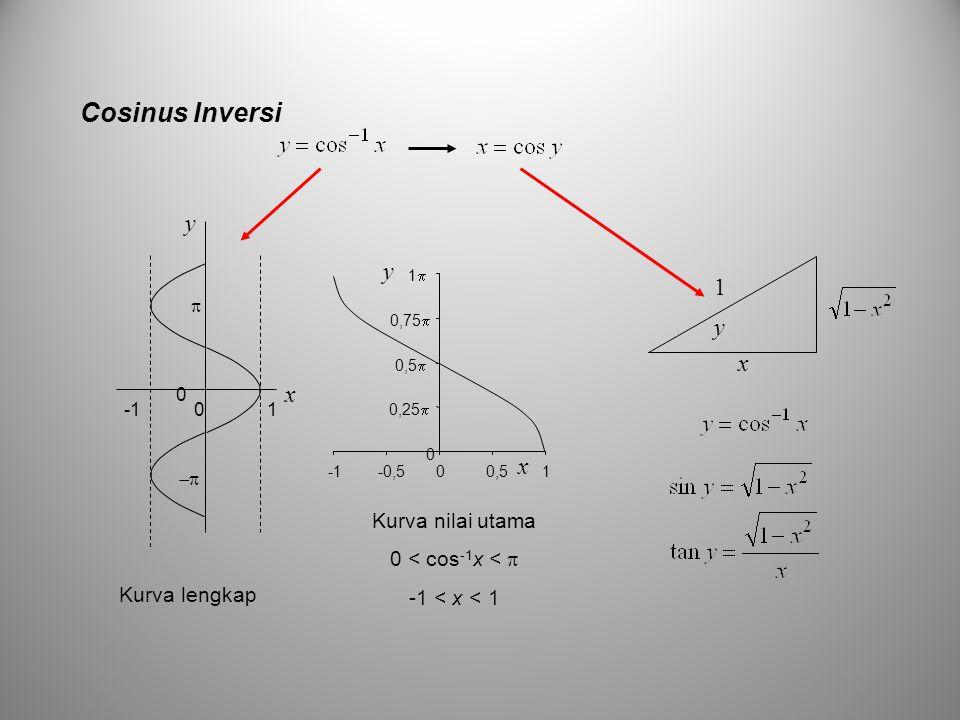 Cosinus Inversi y y 1 y x x x Kurva nilai utama 0 < cos-1x < 