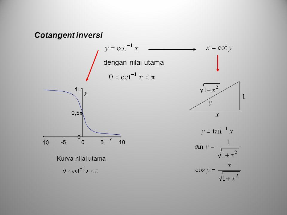 Cotangent inversi dengan nilai utama 1 y x Kurva nilai utama 0,5 1