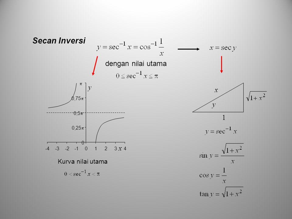 Secan Inversi dengan nilai utama y x y 1 x Kurva nilai utama 0,25