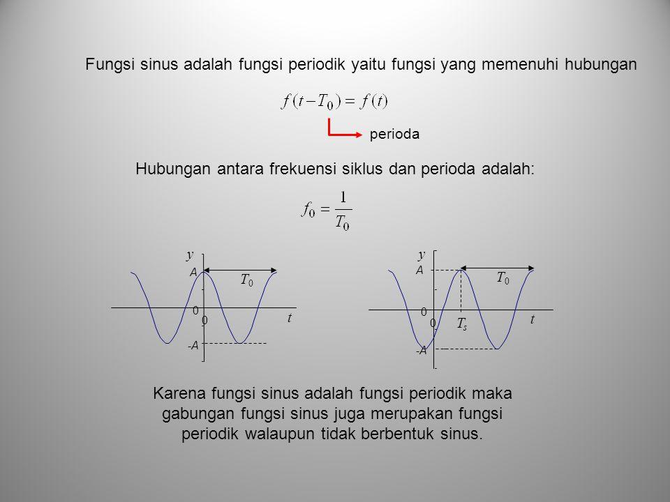 Hubungan antara frekuensi siklus dan perioda adalah:
