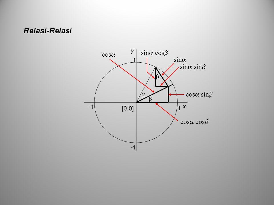 Relasi-Relasi sin cos cos sin sin sin cos sin cos cos y 1 