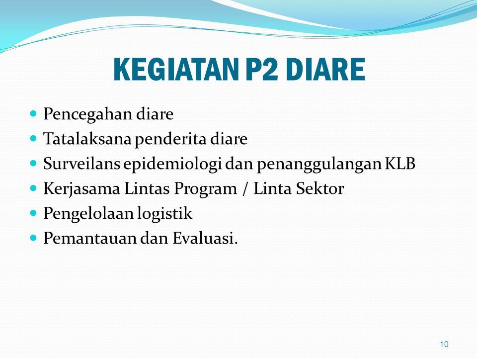 KEGIATAN P2 DIARE Pencegahan diare Tatalaksana penderita diare