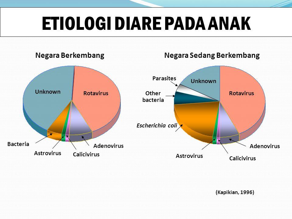 ETIOLOGI DIARE PADA ANAK