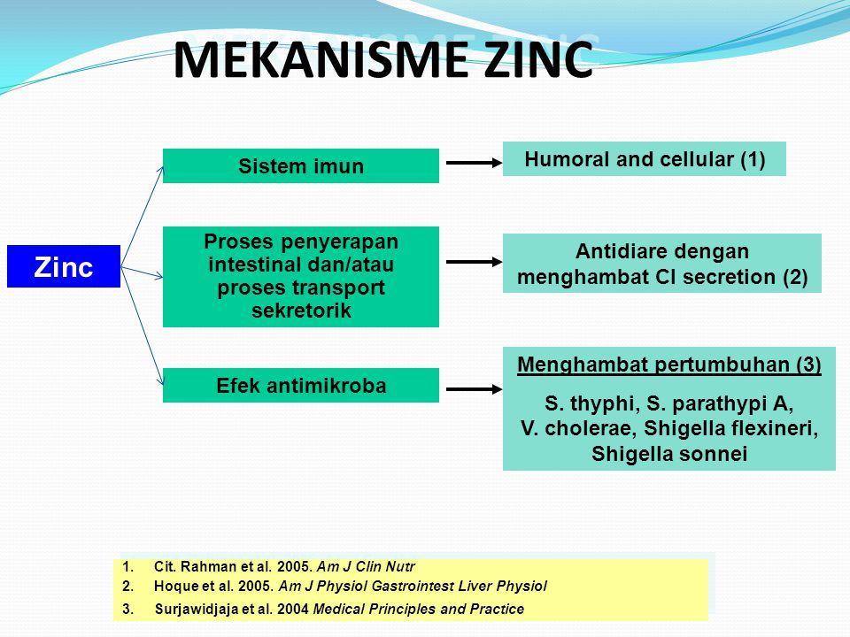 MEKANISME ZINC Zinc Humoral and cellular (1) Sistem imun