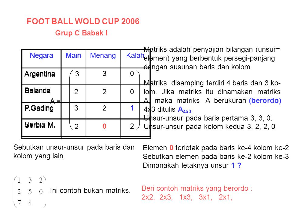 FOOT BALL WOLD CUP 2006 Grup C Babak I
