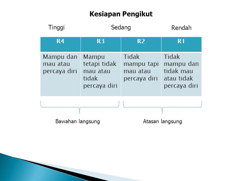 Kesiapan Pengikut Tinggi Sedang Rendah R4 R3 R2 R1