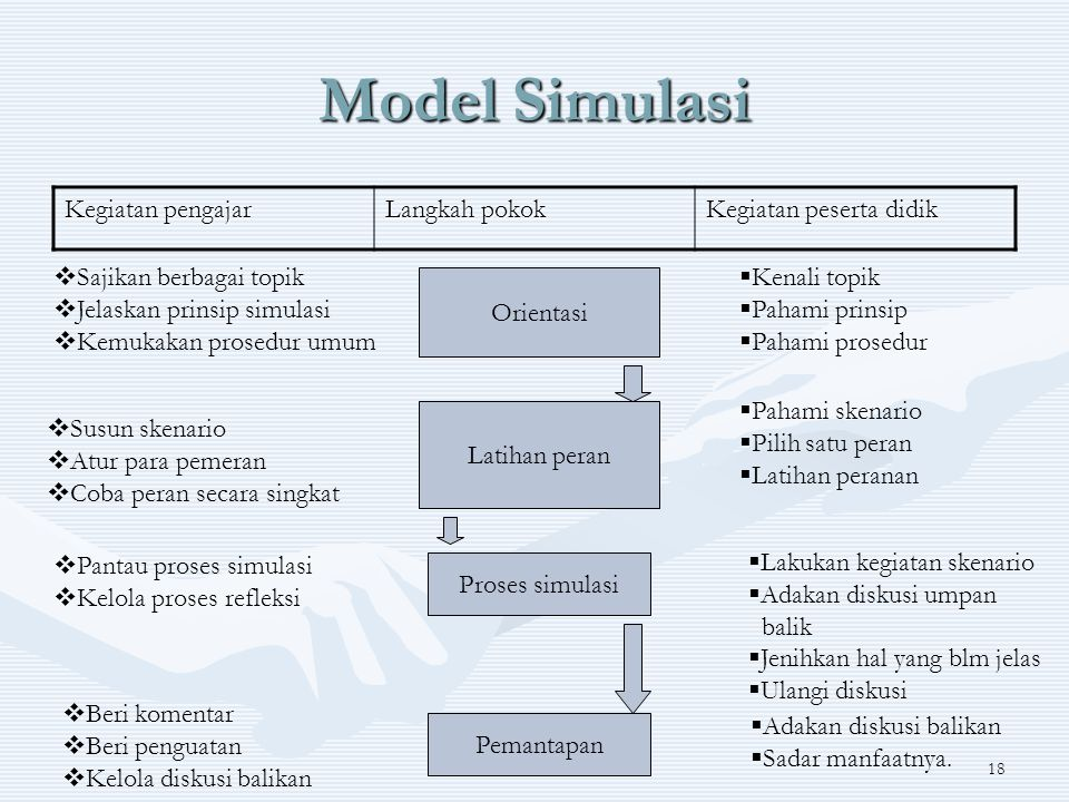 Model Simulasi Kegiatan pengajar Langkah pokok Kegiatan peserta didik