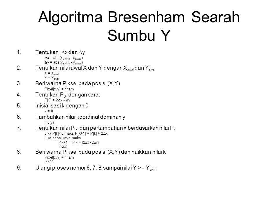 Algoritma Bresenham Searah Sumbu Y