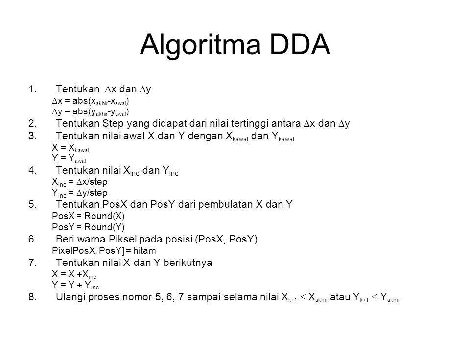 Algoritma DDA Tentukan x dan y