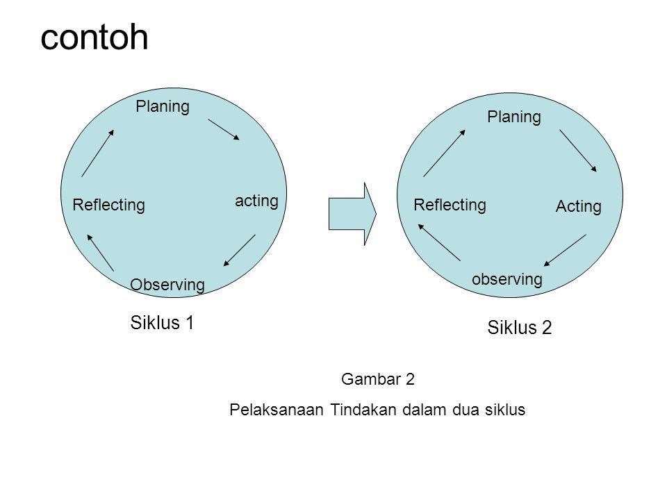 Pelaksanaan Tindakan dalam dua siklus