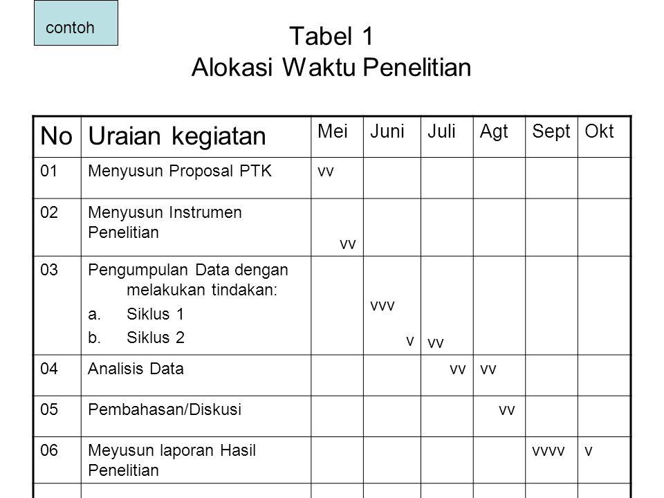 Tabel 1 Alokasi Waktu Penelitian