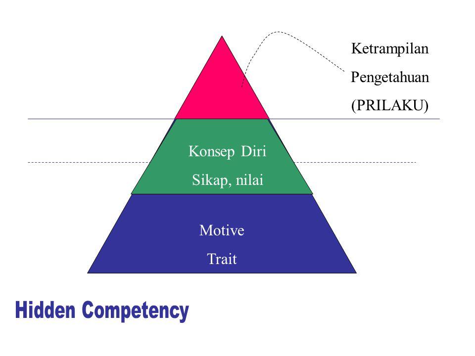 Ketrampilan Pengetahuan (PRILAKU) Konsep Diri Sikap, nilai Motive Trait Hidden Competency