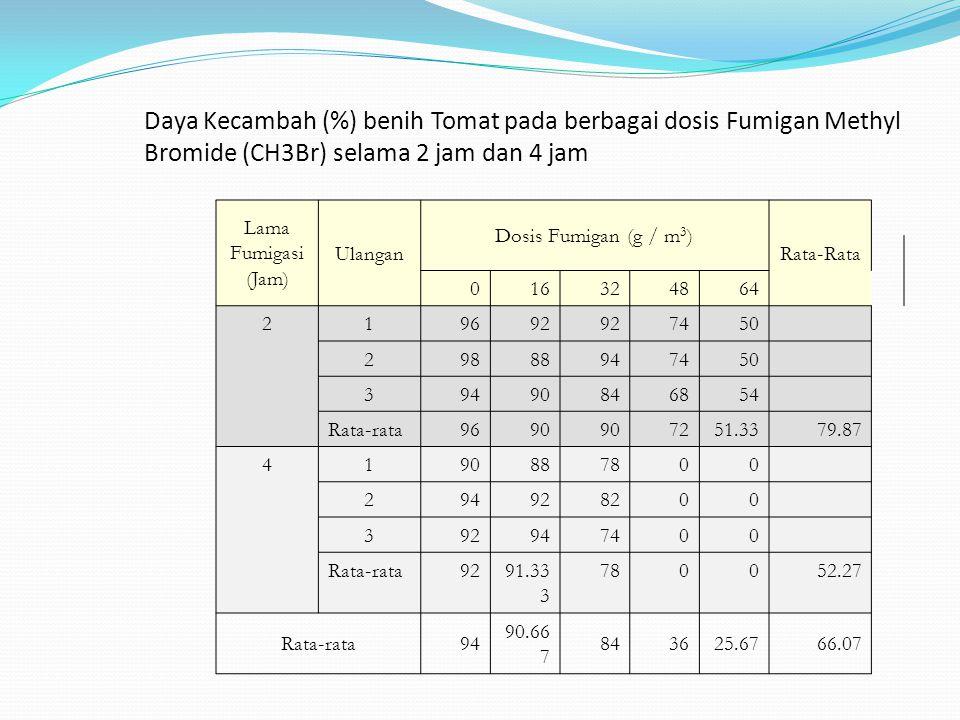 Daya Kecambah (%) benih Tomat pada berbagai dosis Fumigan Methyl Bromide (CH3Br) selama 2 jam dan 4 jam