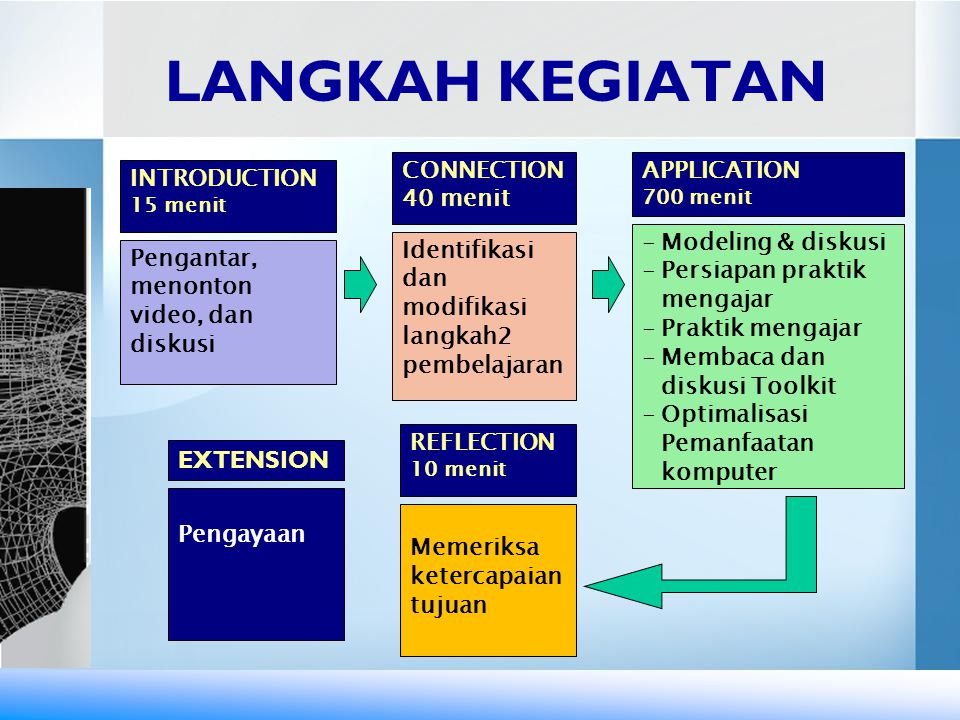 LANGKAH KEGIATAN CONNECTION 40 menit APPLICATION INTRODUCTION 15 menit