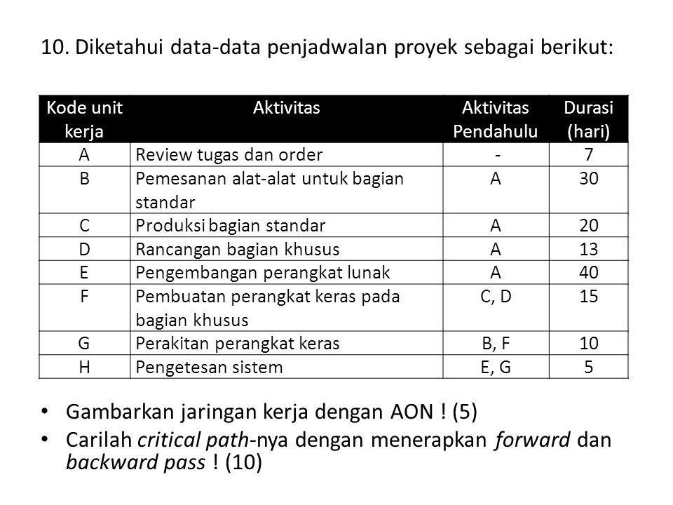 10. Diketahui data-data penjadwalan proyek sebagai berikut: