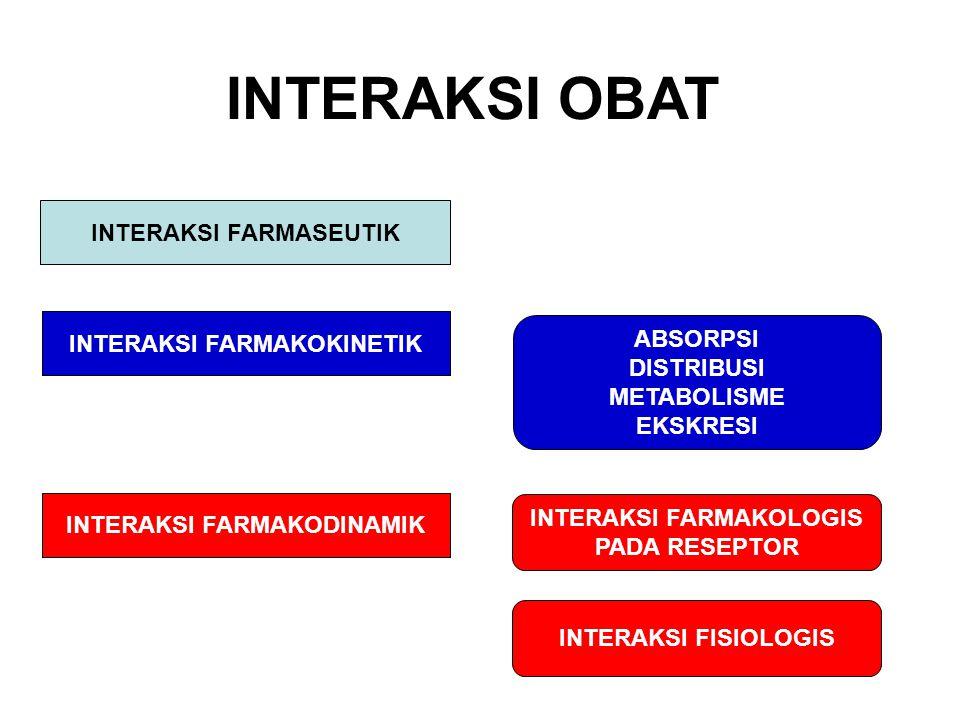 INTERAKSI OBAT INTERAKSI FARMASEUTIK INTERAKSI FARMAKOKINETIK ABSORPSI