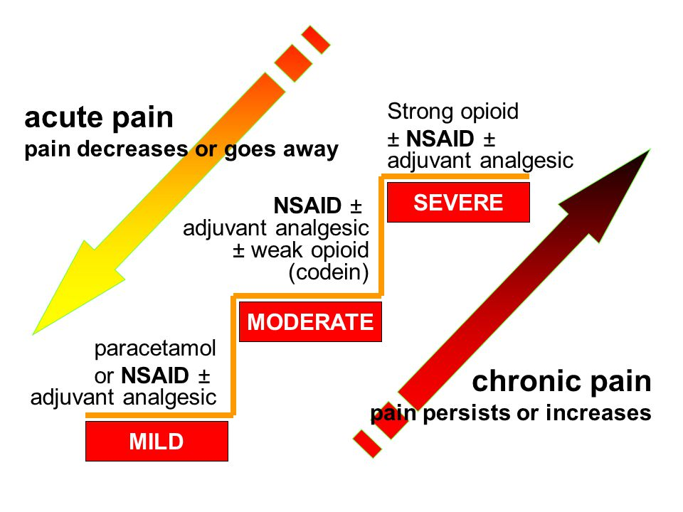 acute pain chronic pain Strong opioid ± NSAID ±