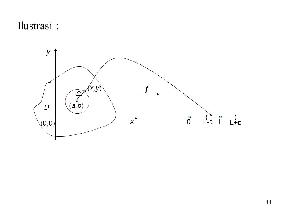 Ilustrasi : y (x,y) f  D (a,b) ( ) x (0,0) L-ε L L+ε