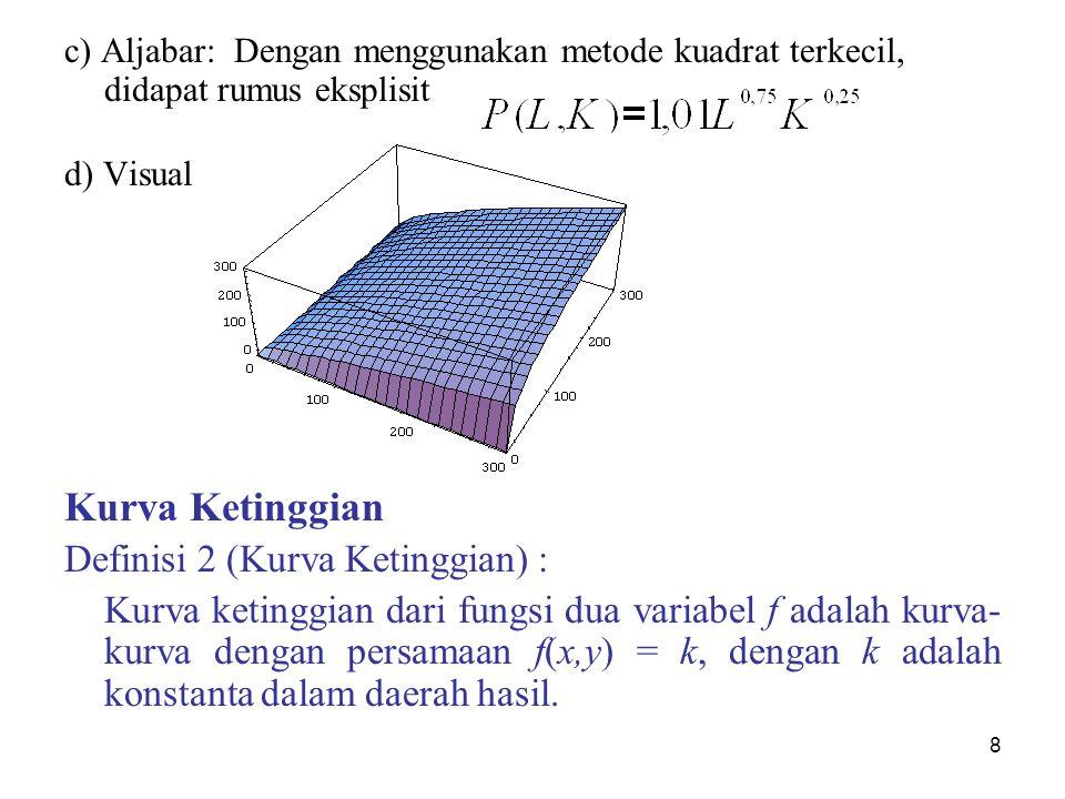 Kurva Ketinggian Definisi 2 (Kurva Ketinggian) :