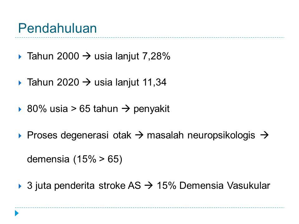 Pendahuluan Tahun 2000  usia lanjut 7,28%