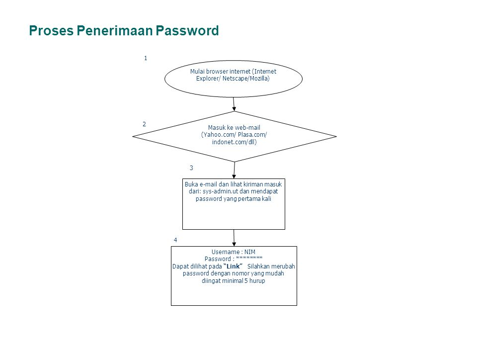 Proses Penerimaan Password