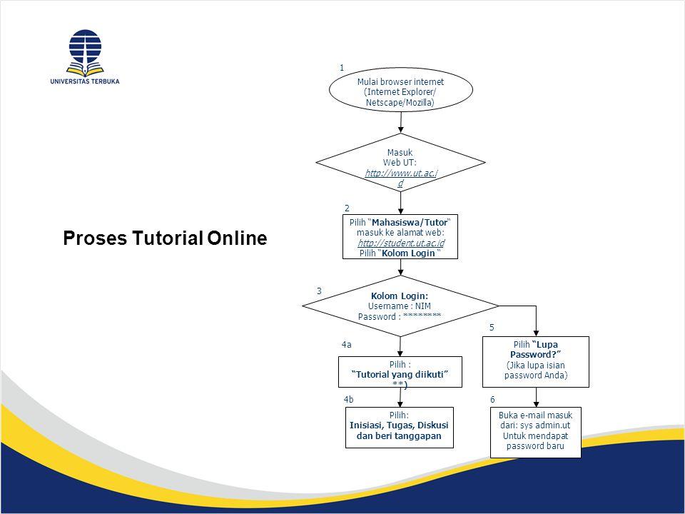 Proses Tutorial Online