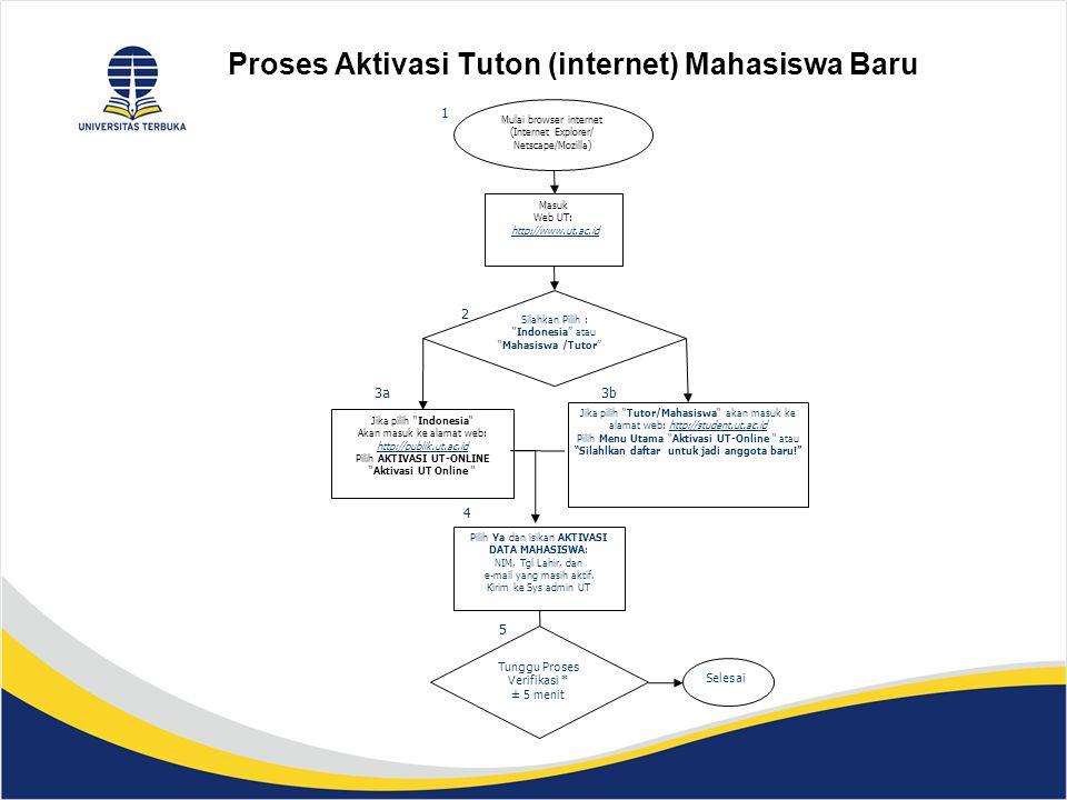 Proses Aktivasi Tuton (internet) Mahasiswa Baru