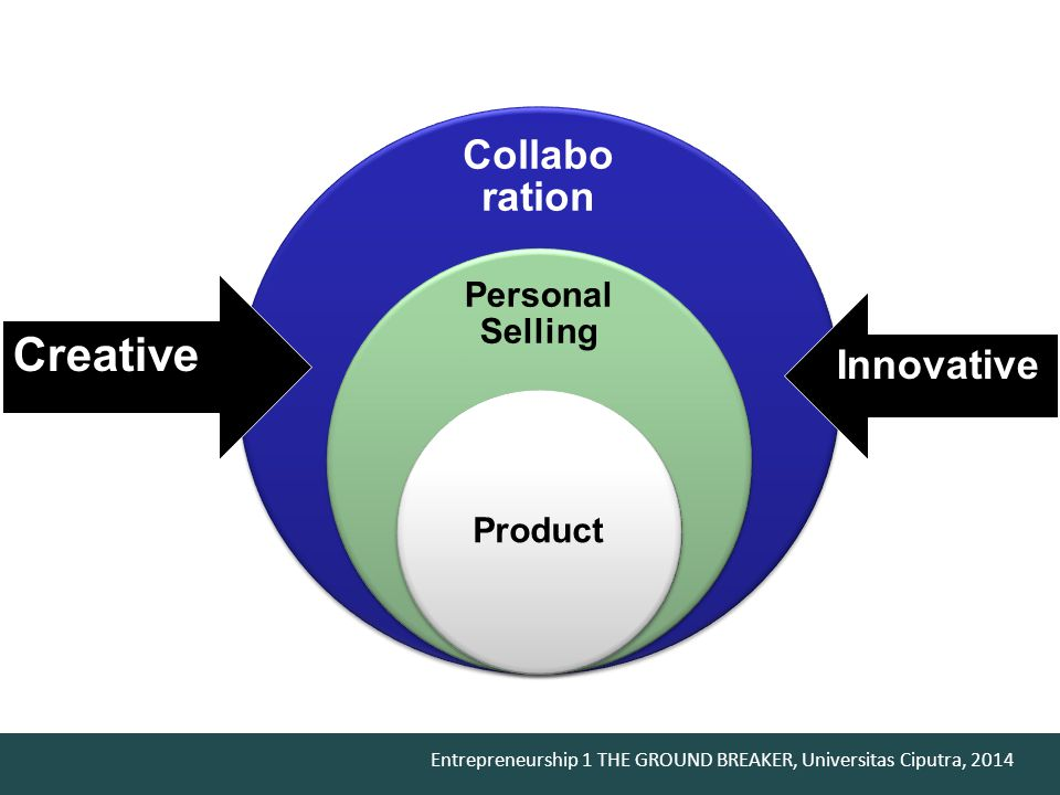 Creative Collaboration Innovative Personal Selling Product