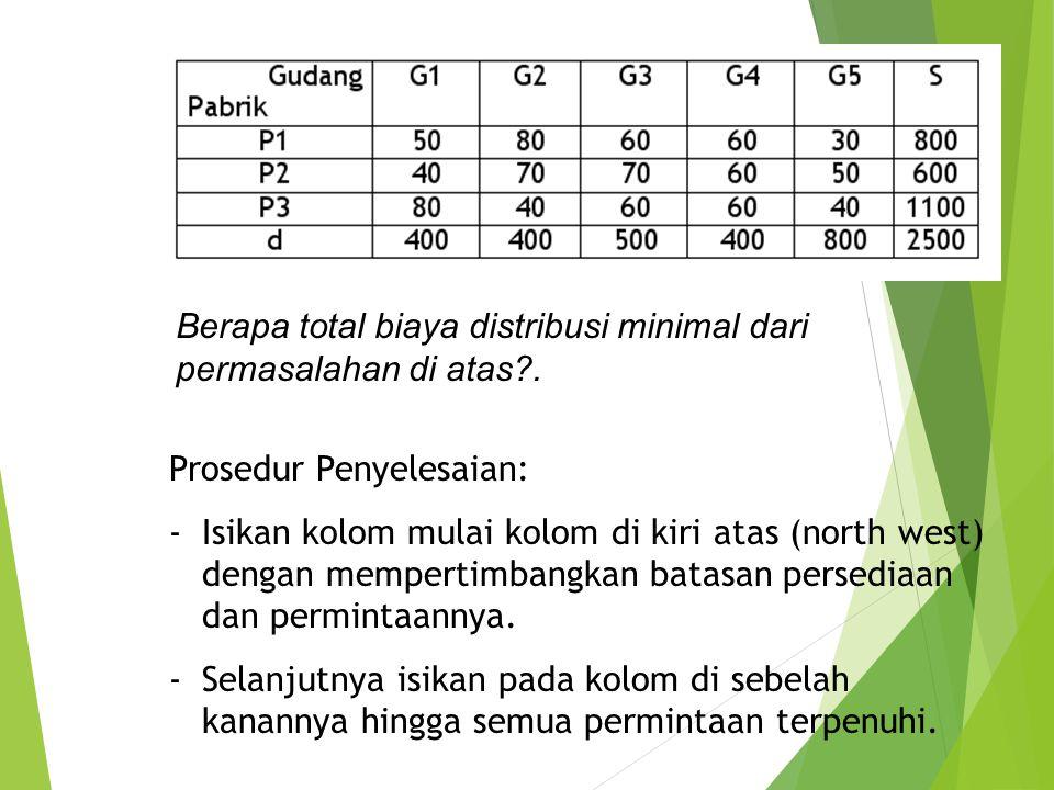 Berapa total biaya distribusi minimal dari permasalahan di atas .