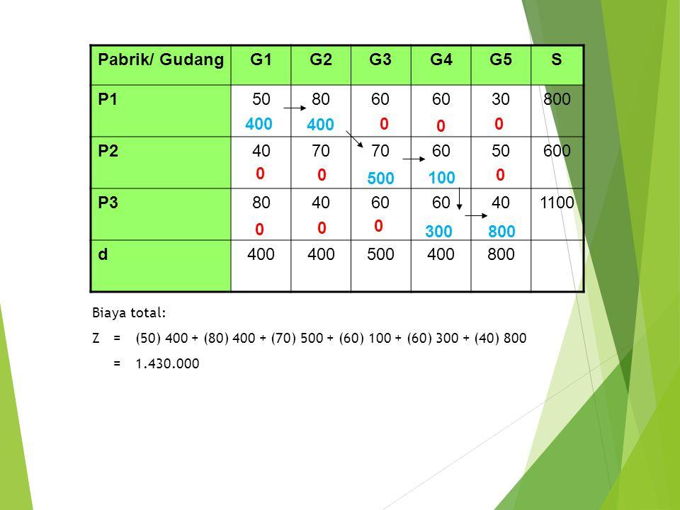 Pabrik/ Gudang G1 G2 G3 G4 G5 S P1 50 80 60 30 800 P2 40 70 600 P3