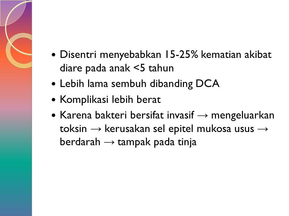 Disentri menyebabkan 15-25% kematian akibat diare pada anak <5 tahun