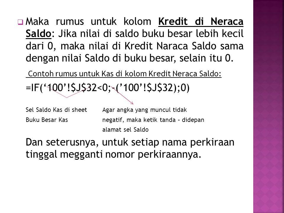 Contoh rumus untuk Kas di kolom Kredit Neraca Saldo: