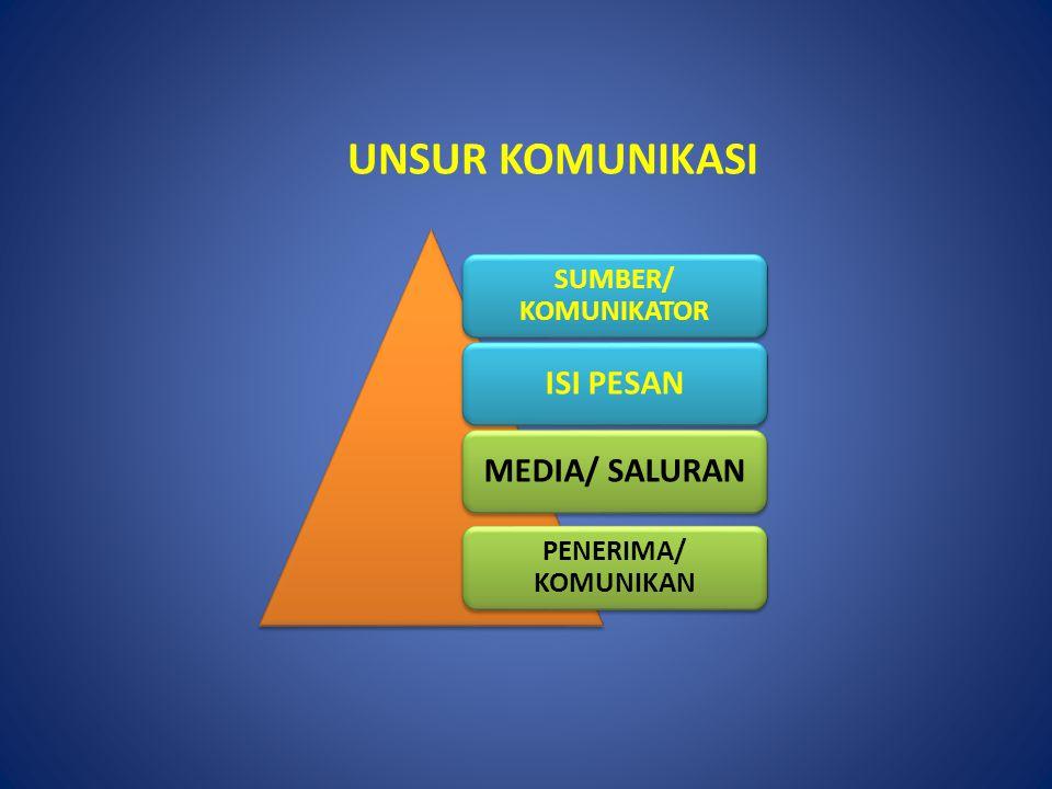 UNSUR KOMUNIKASI ISI PESAN MEDIA/ SALURAN SUMBER/ KOMUNIKATOR