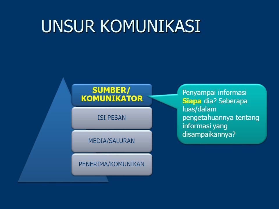UNSUR KOMUNIKASI SUMBER/ KOMUNIKATOR Penyampai informasi