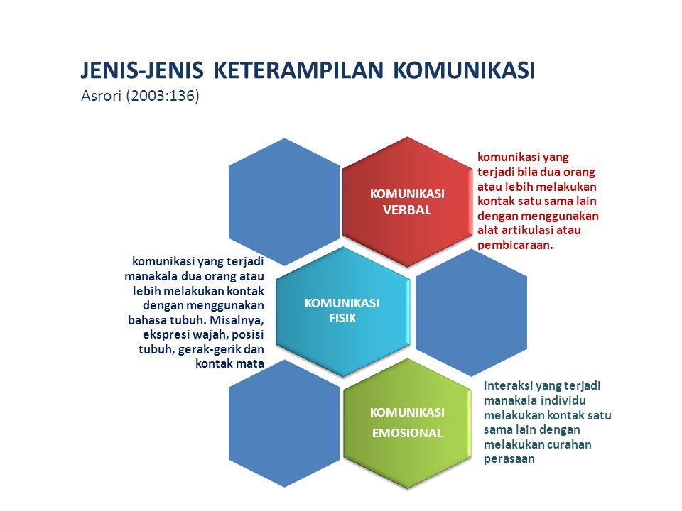 JENIS-JENIS KETERAMPILAN KOMUNIKASI