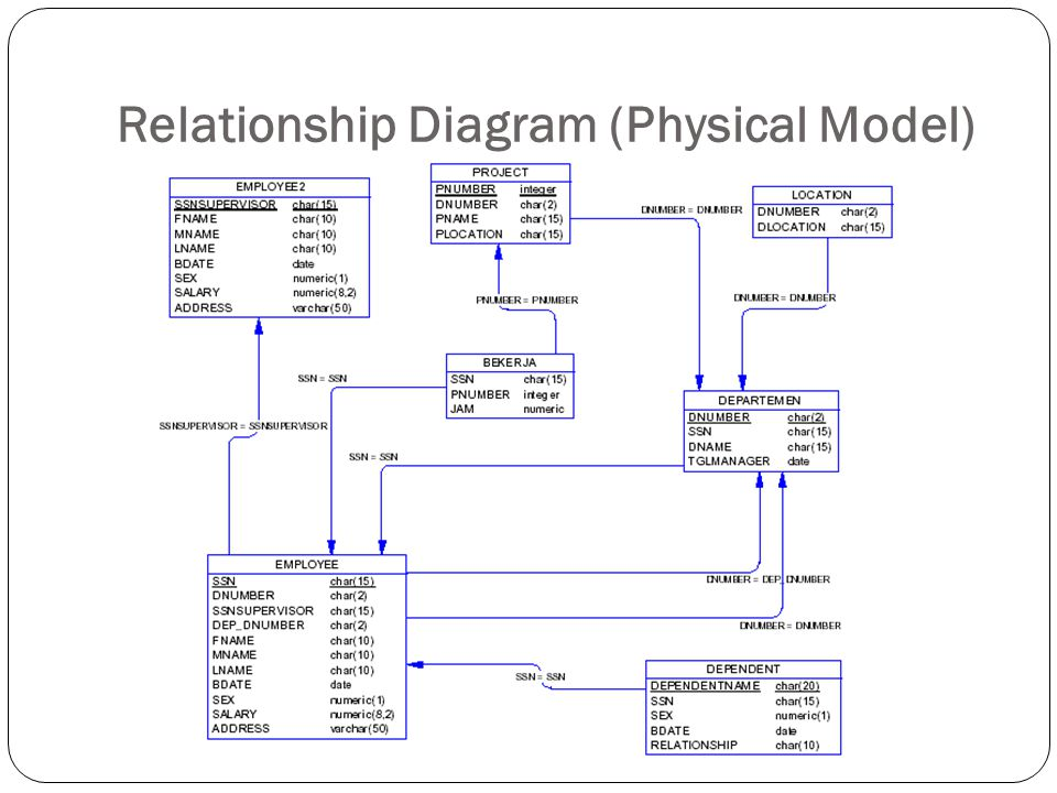 Relationship Diagram (Physical Model)