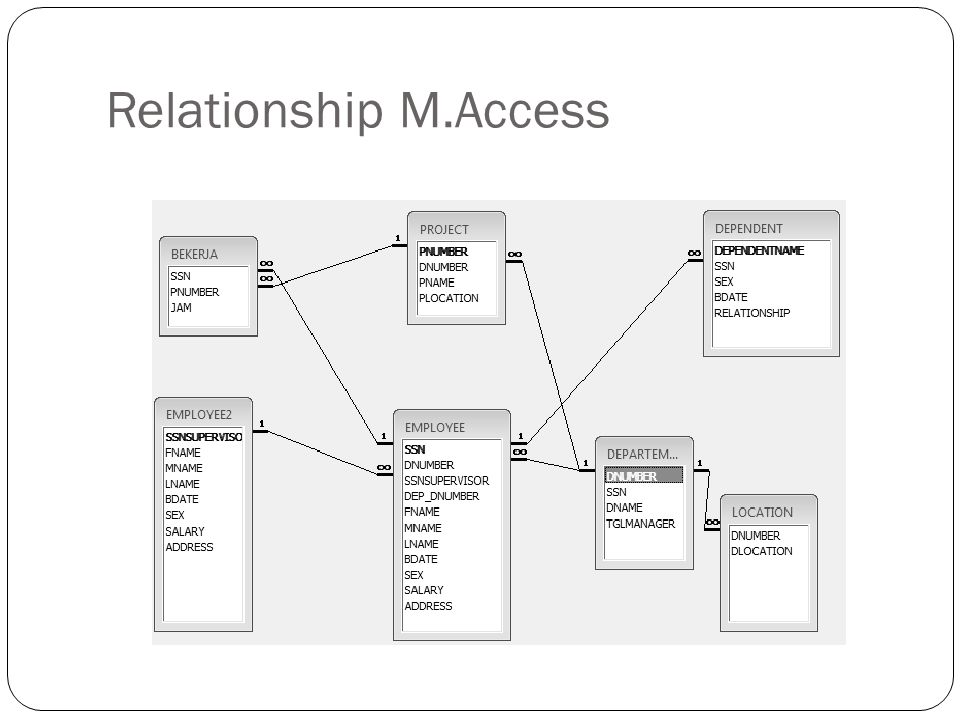 Relationship M.Access