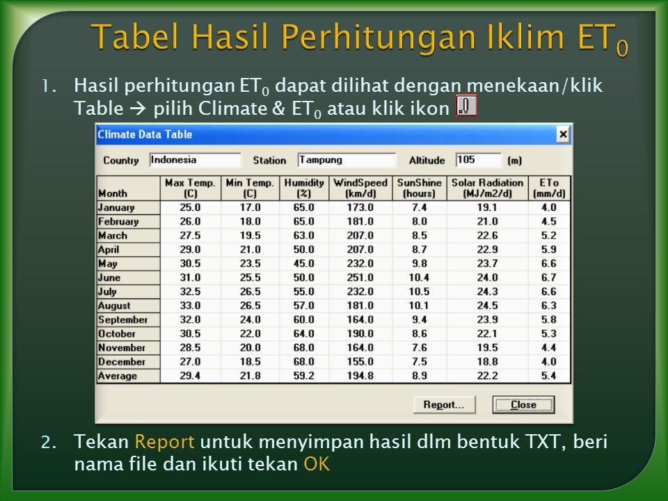 Tabel Hasil Perhitungan Iklim ET0