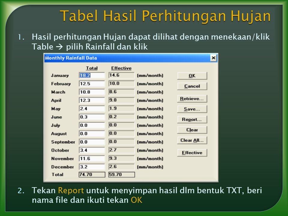Tabel Hasil Perhitungan Hujan