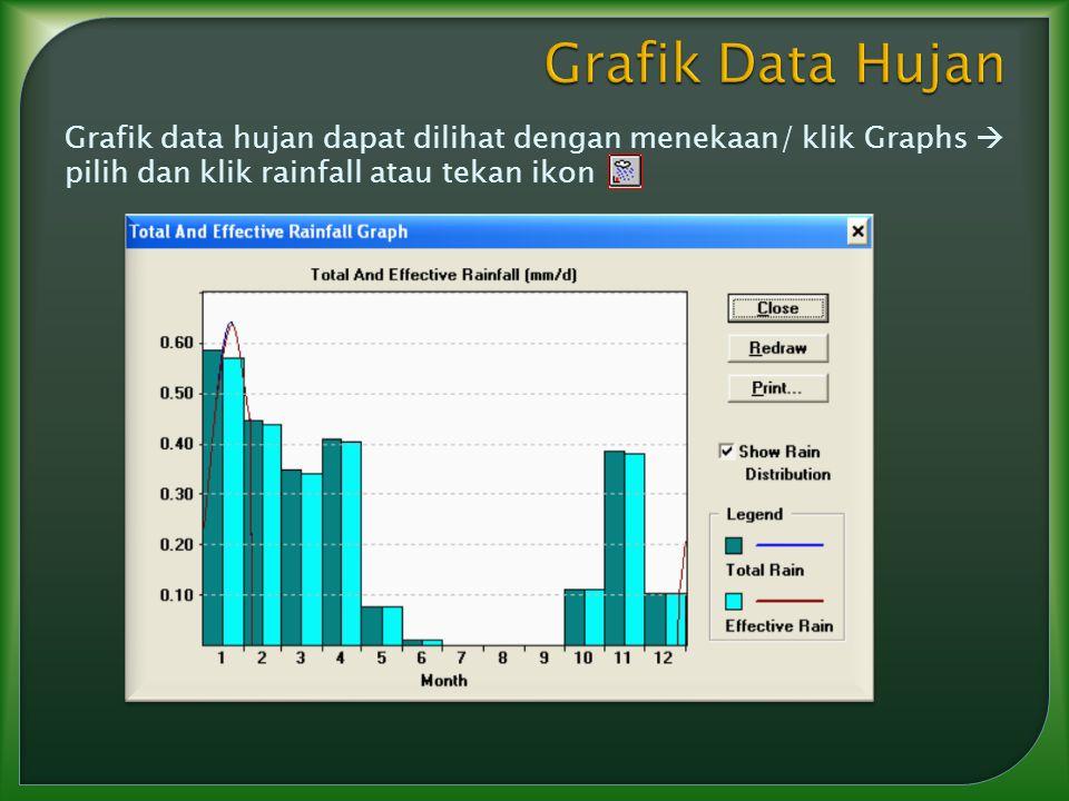 Grafik Data Hujan Grafik data hujan dapat dilihat dengan menekaan/ klik Graphs  pilih dan klik rainfall atau tekan ikon.