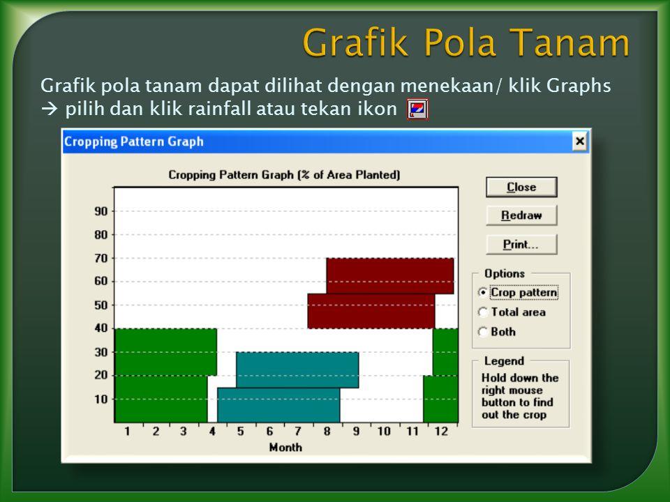 Grafik Pola Tanam Grafik pola tanam dapat dilihat dengan menekaan/ klik Graphs  pilih dan klik rainfall atau tekan ikon.