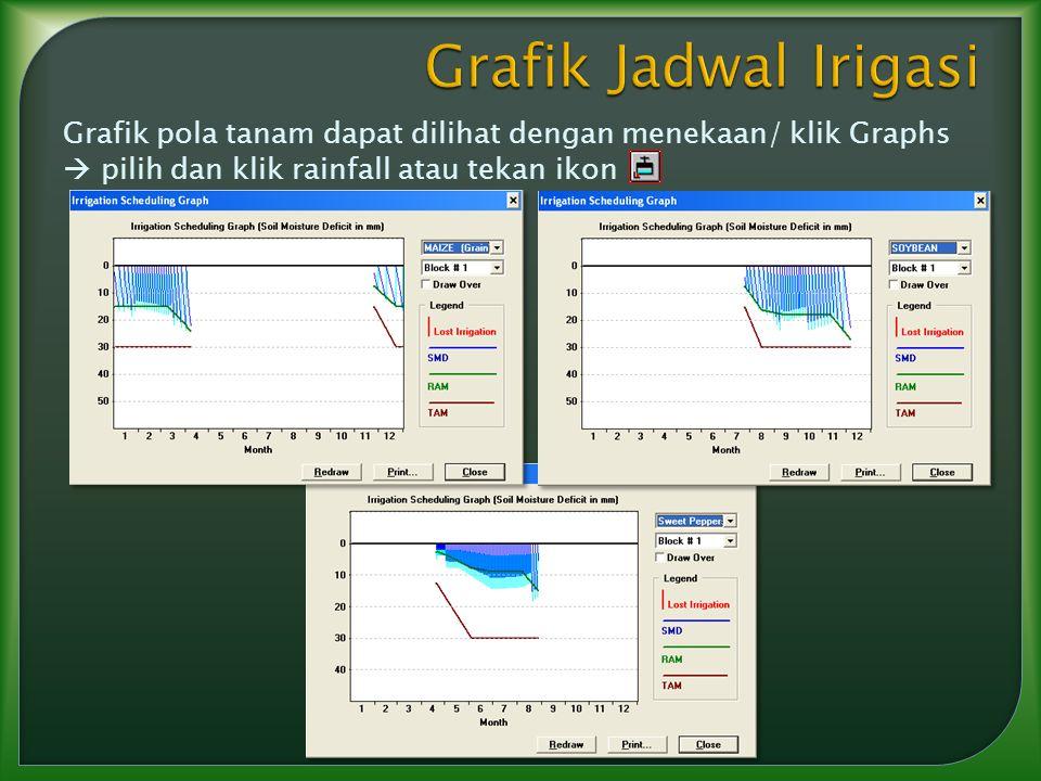 Grafik Jadwal Irigasi Grafik pola tanam dapat dilihat dengan menekaan/ klik Graphs  pilih dan klik rainfall atau tekan ikon.