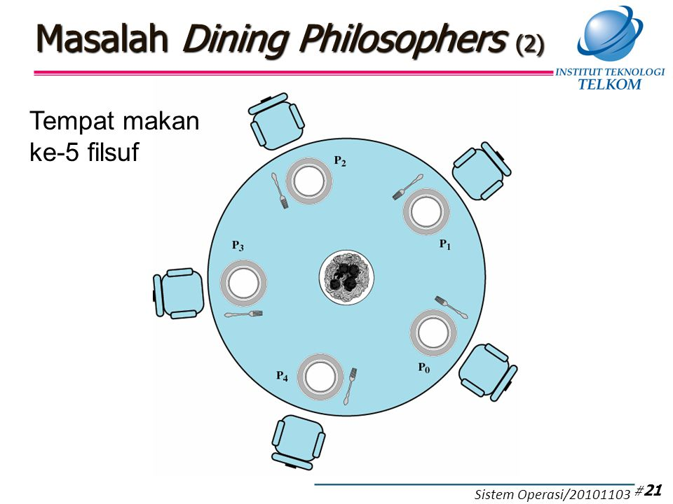 Masalah Dining Philosophers (3)