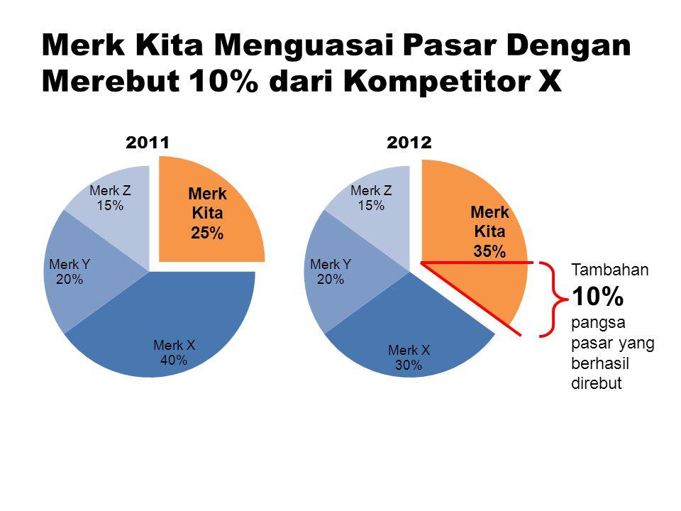Merk Kita Menguasai Pasar Dengan Merebut 10% dari Kompetitor X