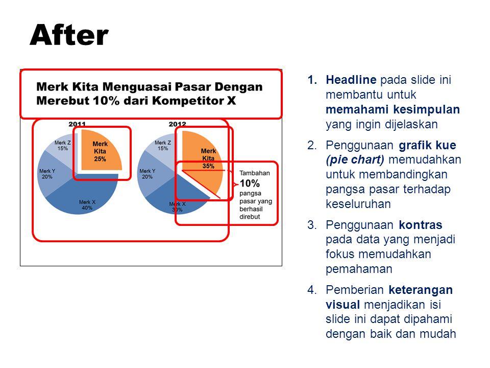 After Headline pada slide ini membantu untuk memahami kesimpulan yang ingin dijelaskan.