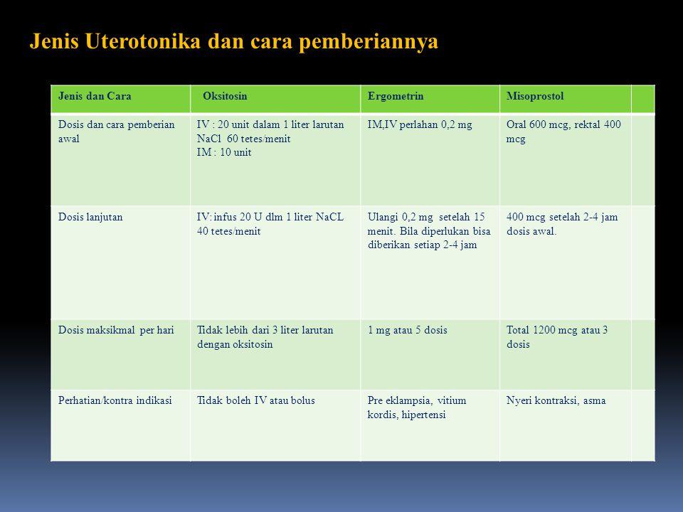 Jenis Uterotonika dan cara pemberiannya