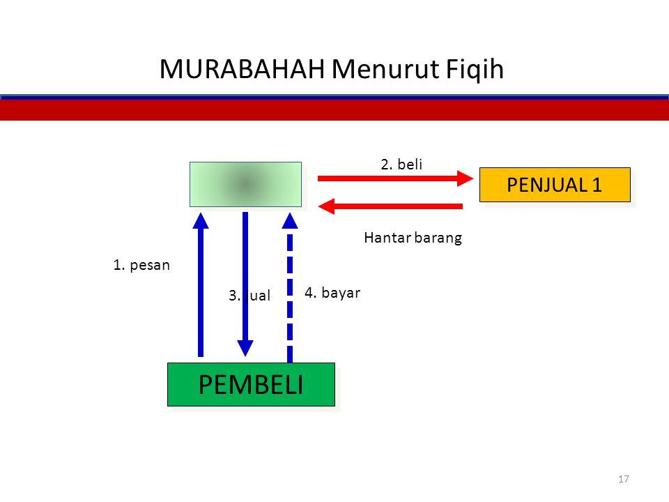 MURABAHAH Menurut Fiqih