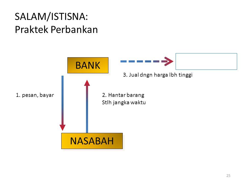 SALAM/ISTISNA: Praktek Perbankan