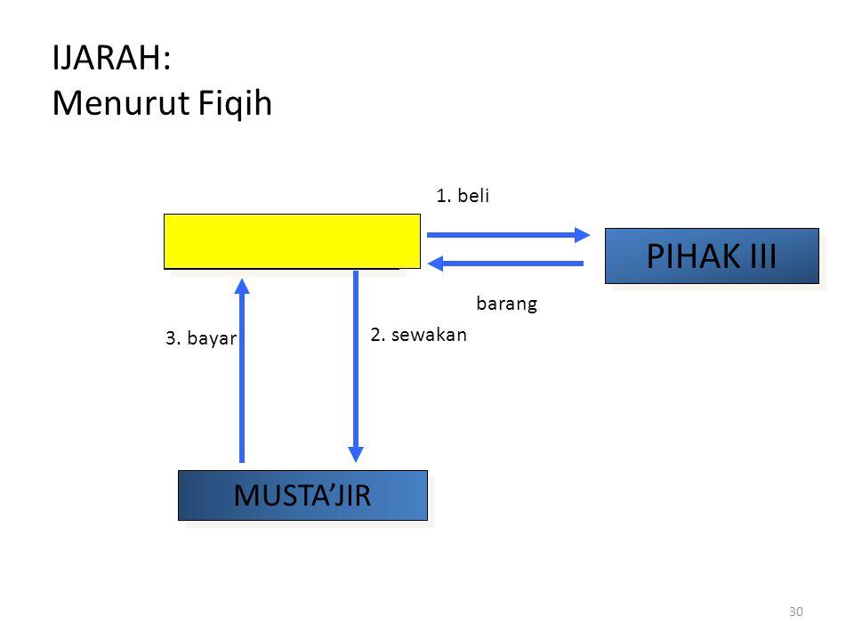 IJARAH: Menurut Fiqih MU'JIR PIHAK III MUSTA'JIR 1. beli barang