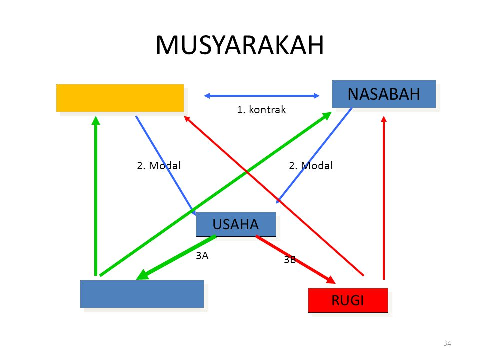 MUSYARAKAH NASABAH BANK UNTUNG USAHA RUGI 1. kontrak 2. Modal 2. Modal